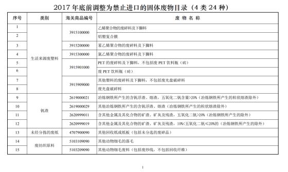 2017 年底前調整為禁止進口的固體廢物目錄 (1)