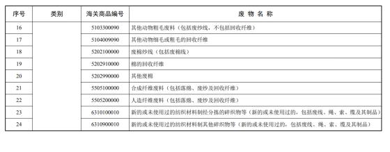 2017 年底前調整為禁止進口的固體廢物目錄 (2)